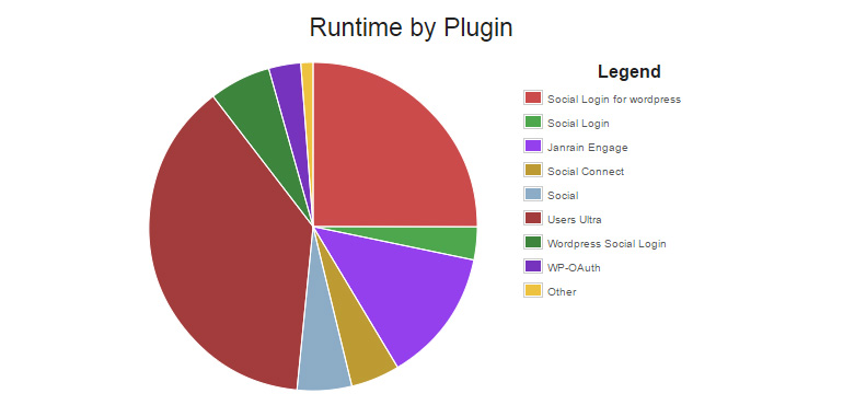 login-p3-runtime